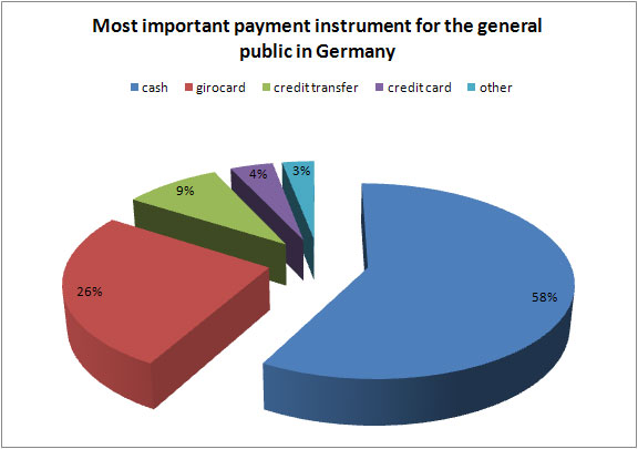 Most important payment instrument for the general public in Germany