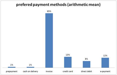 table preferd payment methods in Germany